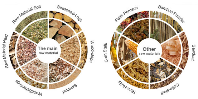 Biomass raw materials for biomass pellet mill